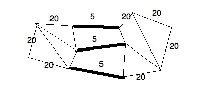 Min Cut example: All edges in the graph have weight = 20, other than the 3 highlighted edges. Those 3 edges form the min cut.