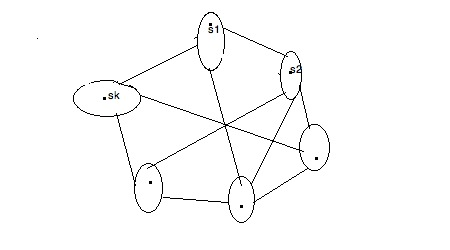 By removing all edges shown in the figure, we can separate vertices, s1, s2, .., sk, from one another.