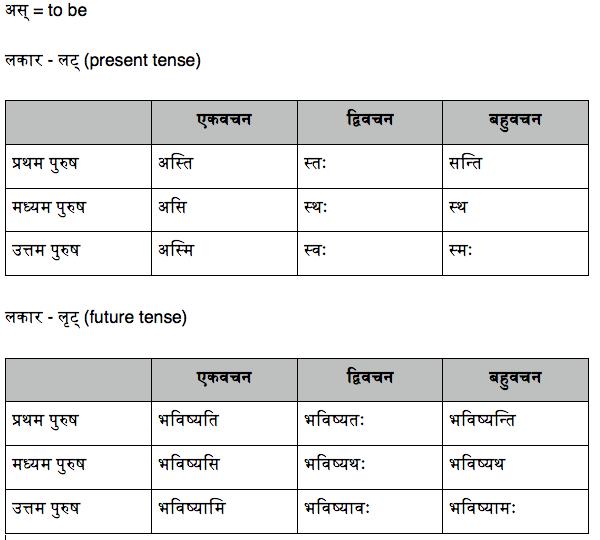 Sanskrit grammar verbs