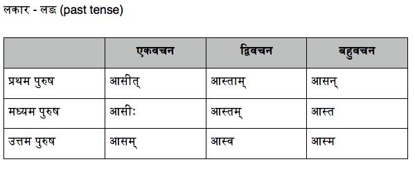 Seven dhatus essay